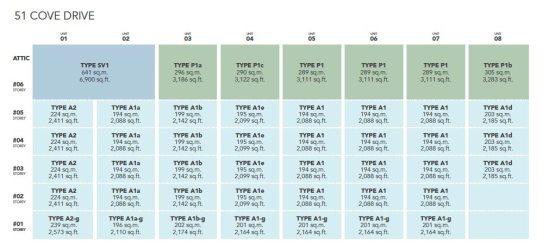 Turquoise-unit-distribution-011